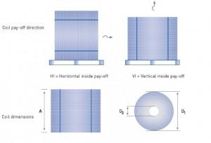 Direccción Dimensiones