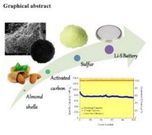 batería litio azufre