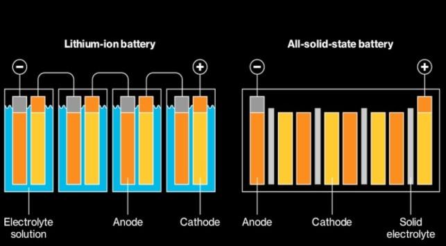 Comparativa baterias