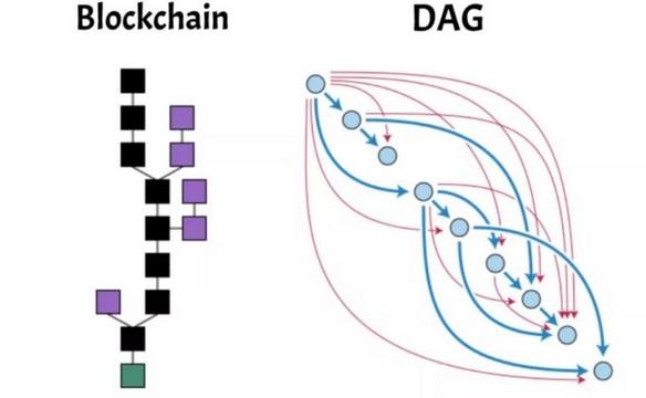Cadena de bloques vs DAG